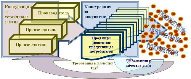 схема для ведения бизнеса