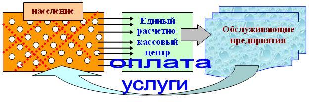 предприятиями и с ЕРКЦ.